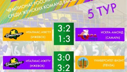 Итоги 5-го тура Чемпионата России Высшая лига «Б»