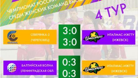 Итоги 4-й тур Чемпионата России Высшая лига «Б»